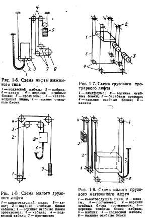 Лифты электрические схемы лифтов.